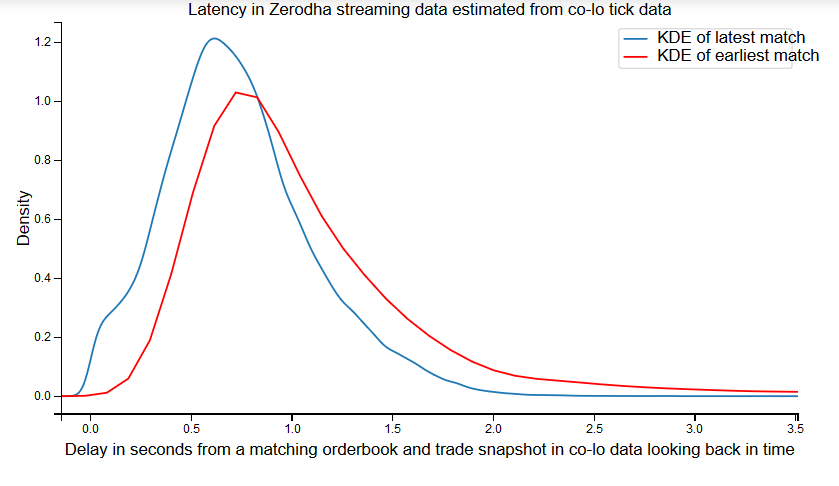 Delay in Zerodha streaming data quantified accurately using co-lo